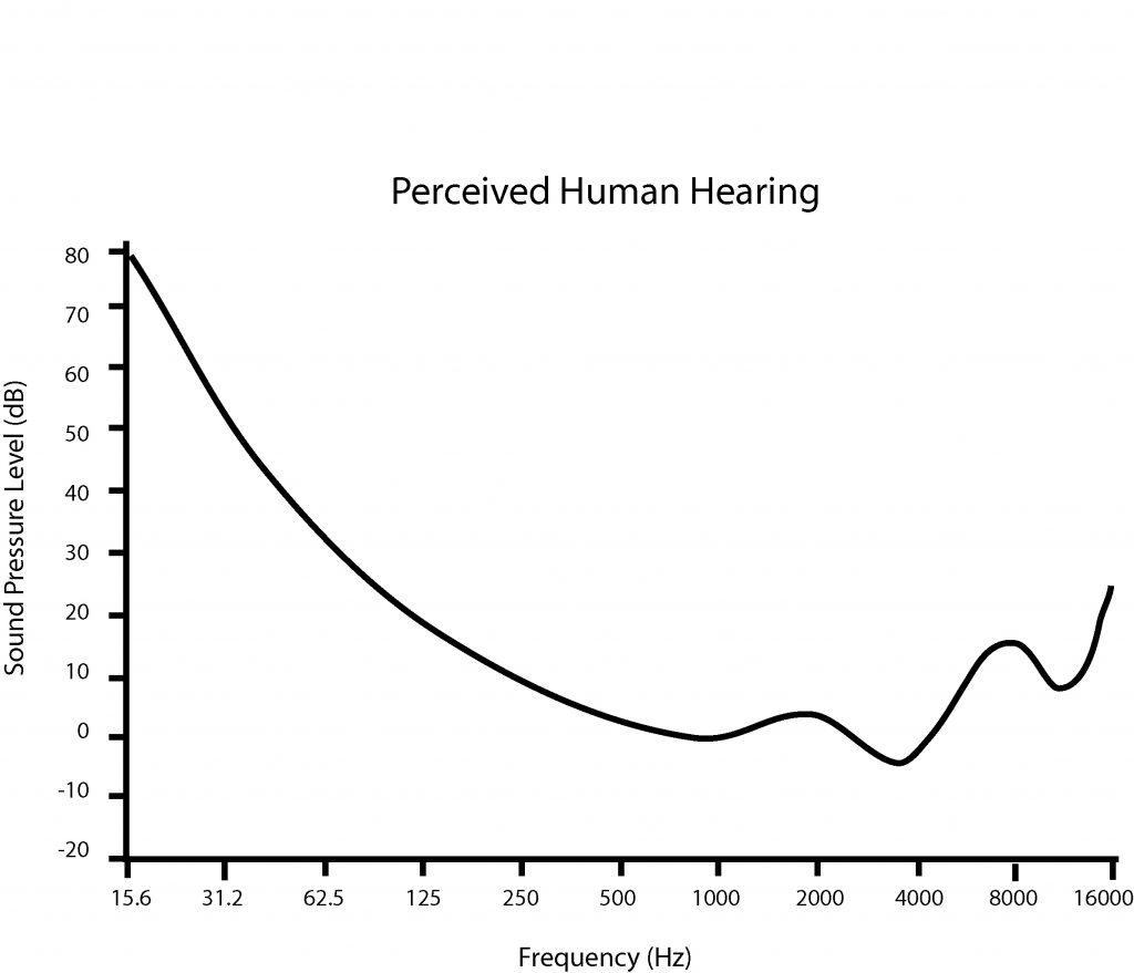 Human Hearing Loss Ranges